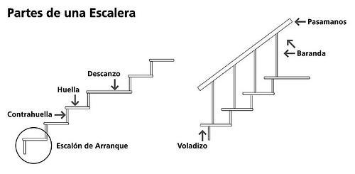 Conoce las partes y elementos de una escalera.